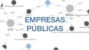 Sociedades anónimas propiedad de las Empresas Públicas del Uruguay