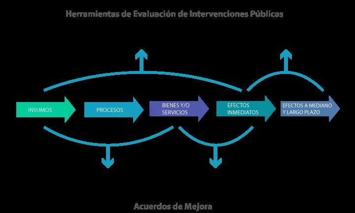 infografía que describe las herramientas de evaluación de intervenciones públicas